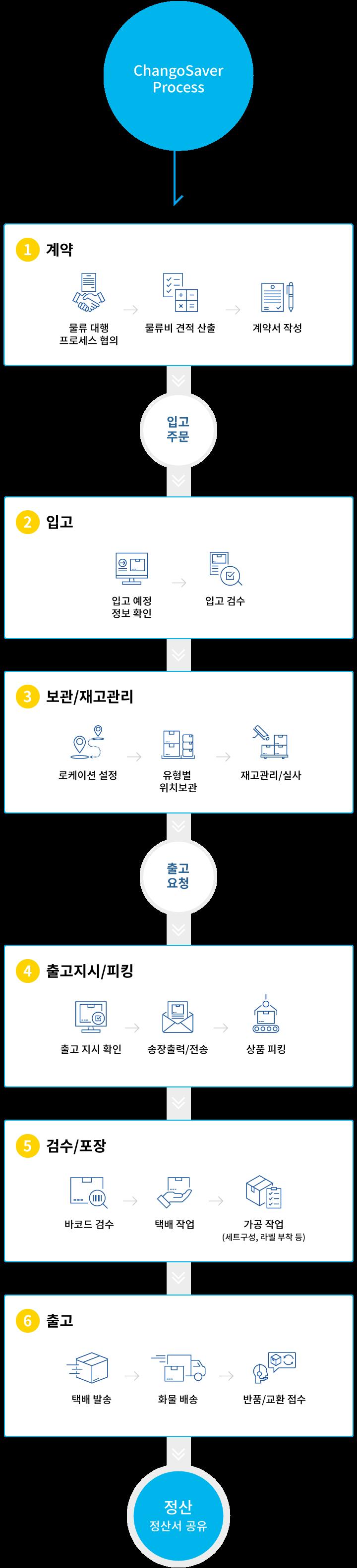 창고세이버프로세스: 계약-입고-출고지시/피킹-보관/재고관리-검수/포장-출고-정산(정산서공유)